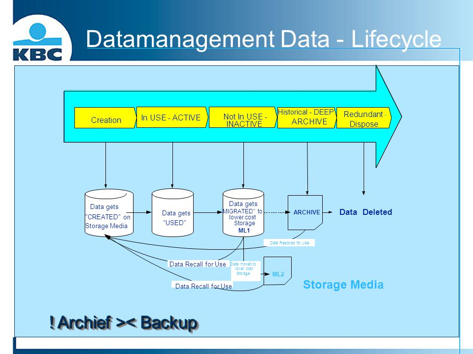 Datamanagement Data - Lifecycle