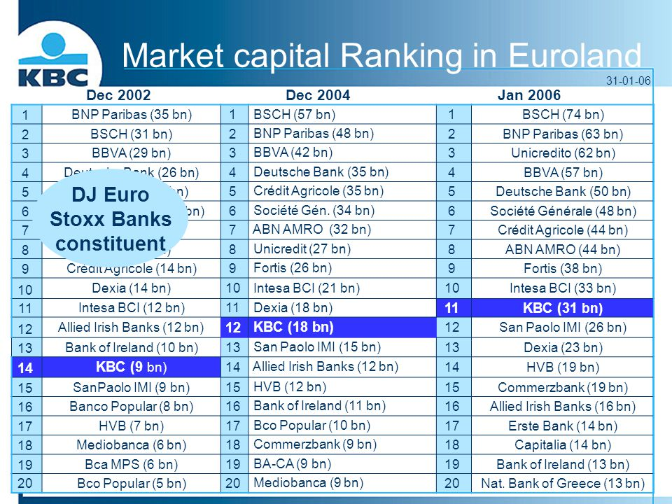 Market capital Ranking in Euroland