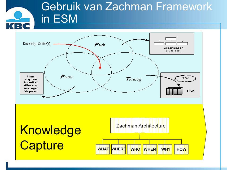 Gebruik van Zachman Framework in ESM