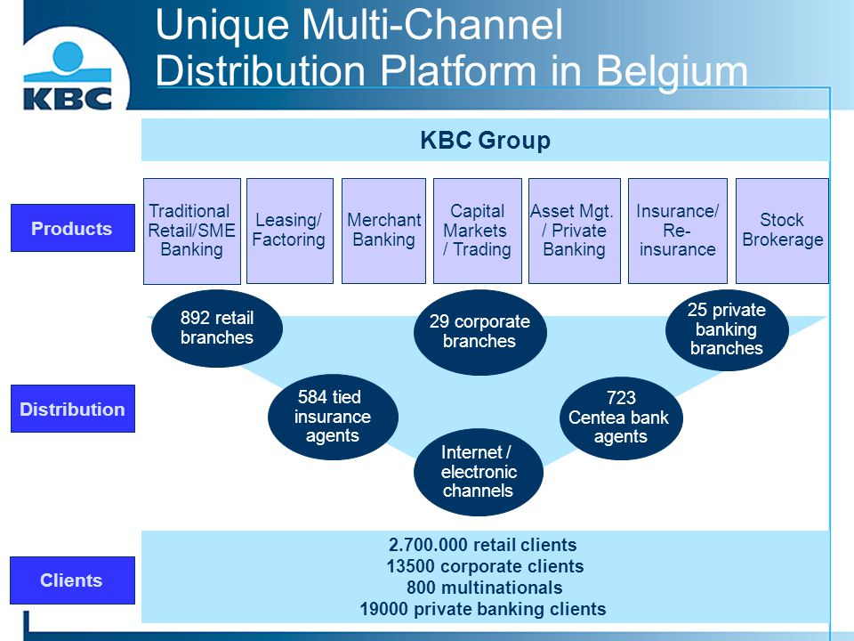 Unique Multi-Channel Distribution Platform in Belgium