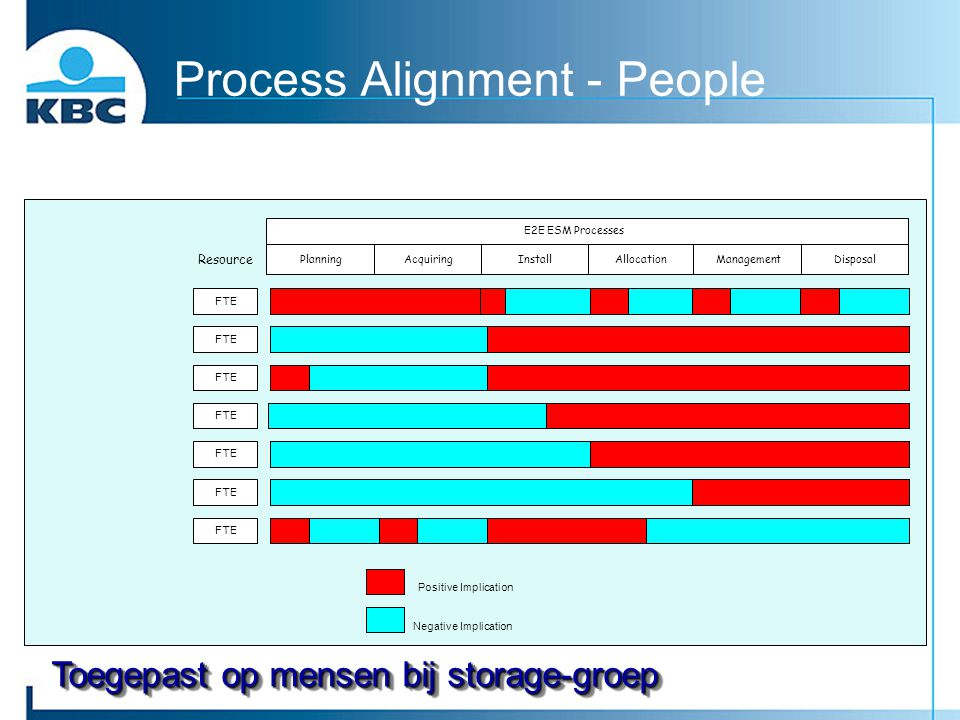 Process Alignment - People