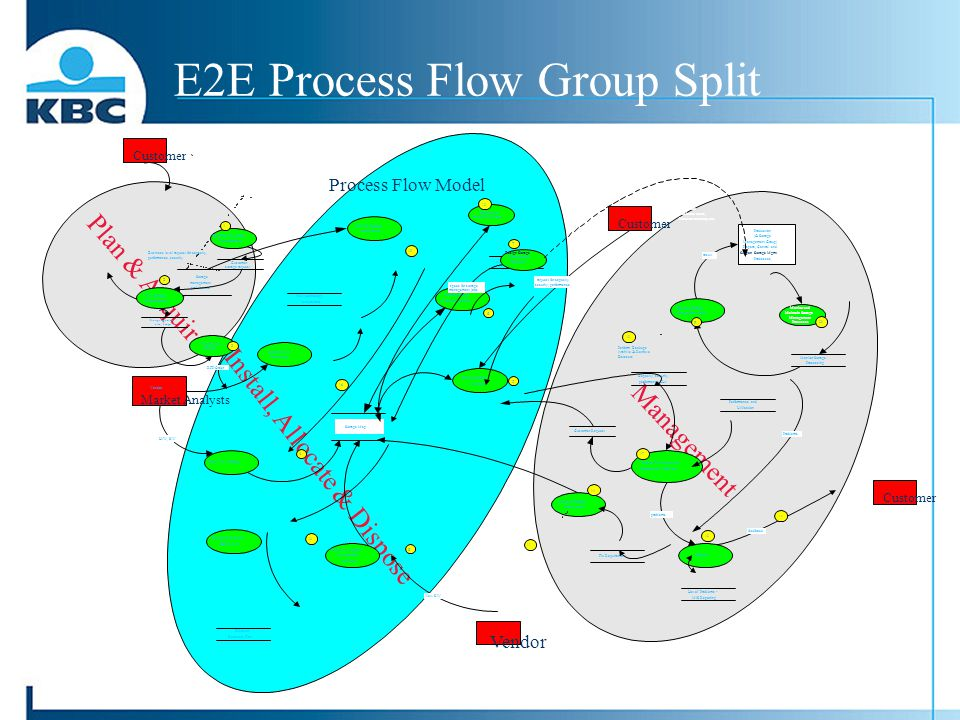 E2E Process Flow Group Split