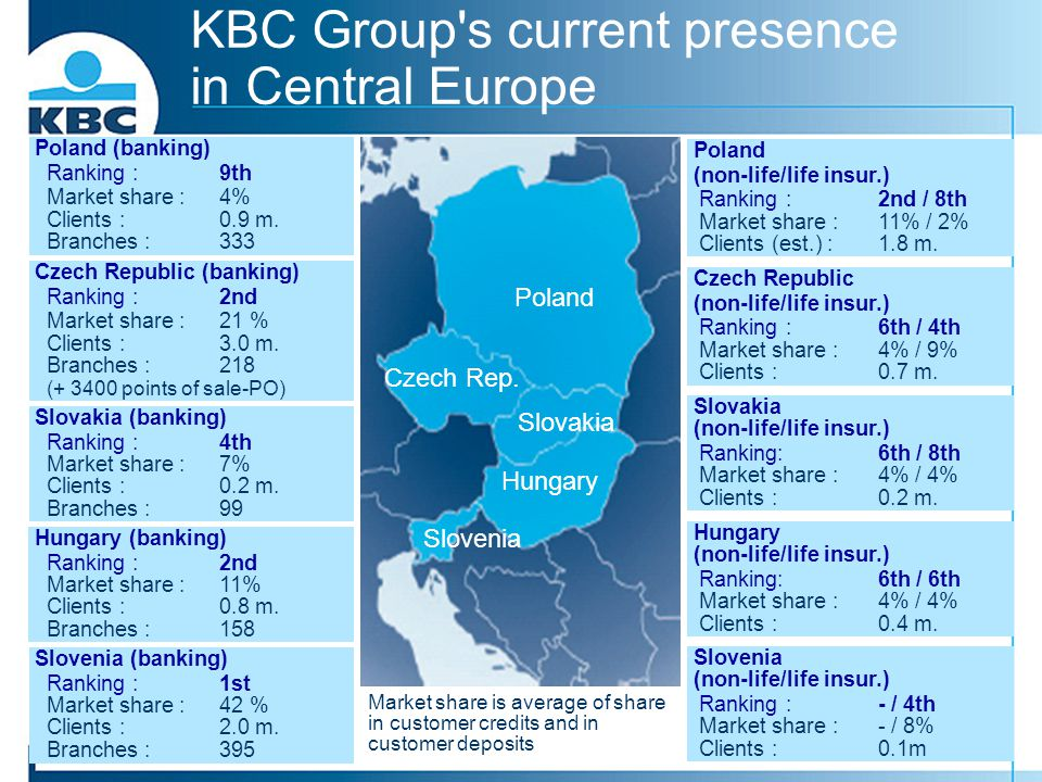 KBC Group s current presence in Central Europe