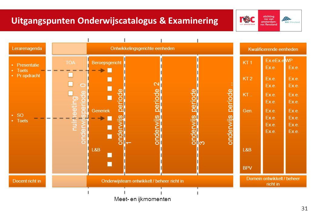 Uitgangspunten Onderwijscatalogus & Examinering