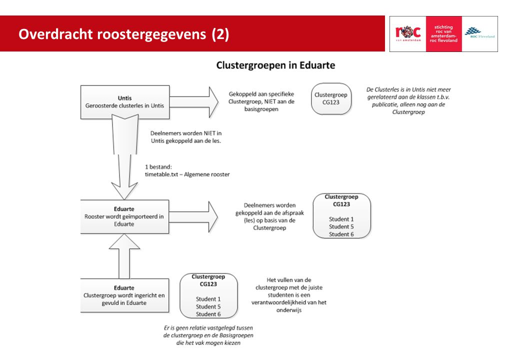 Overdracht roostergegevens (2)