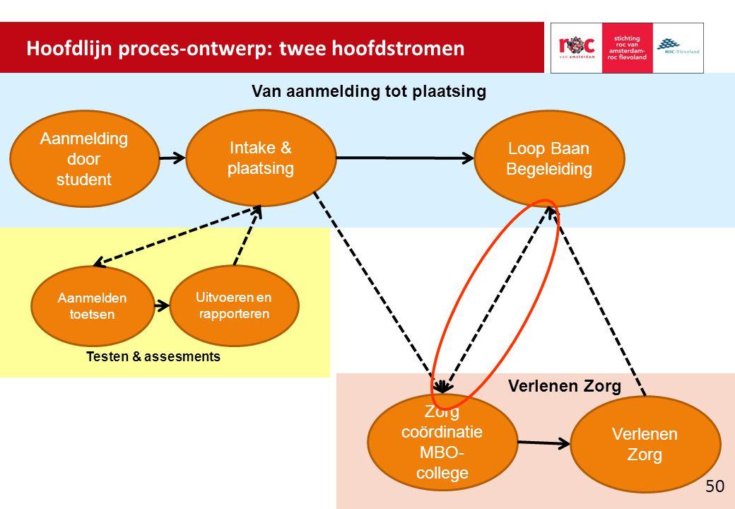 Hoofdlijn proces-ontwerp: twee hoofdstromen