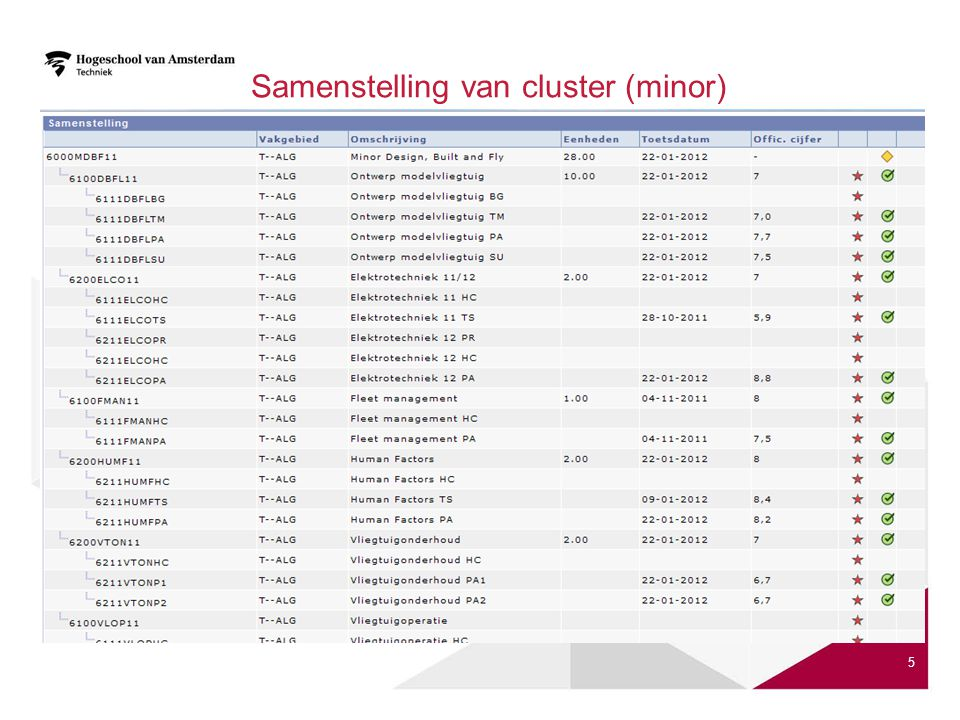 Samenstelling van cluster (minor)