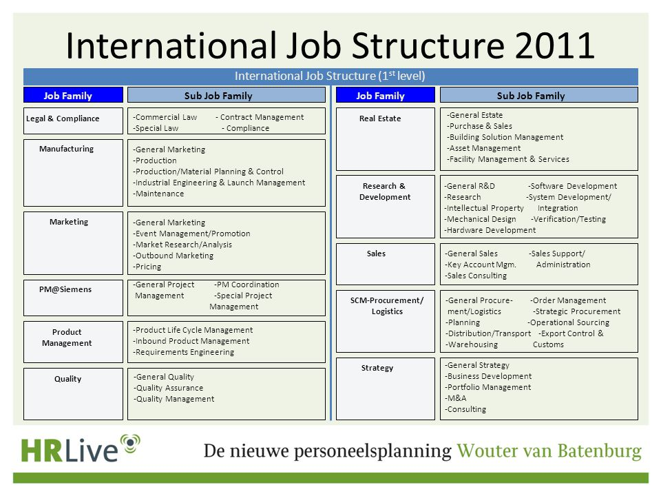 International Job Structure 2011