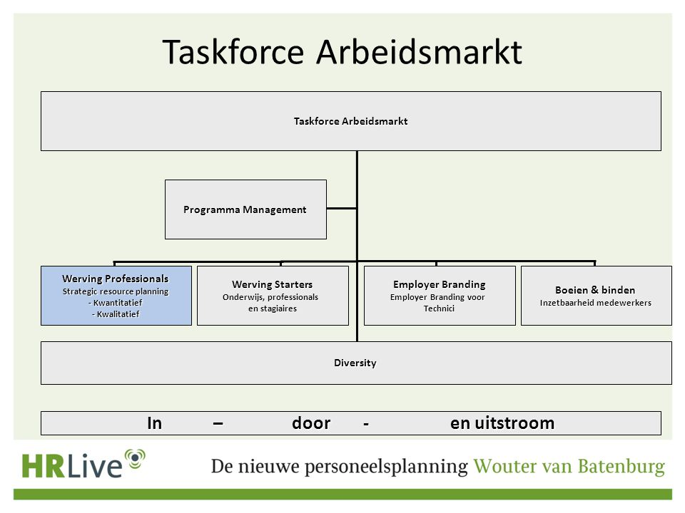 Taskforce Arbeidsmarkt