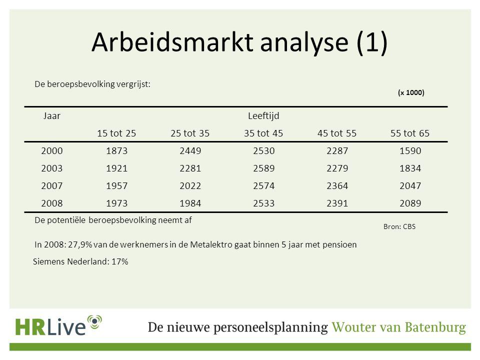 Arbeidsmarkt analyse (1)