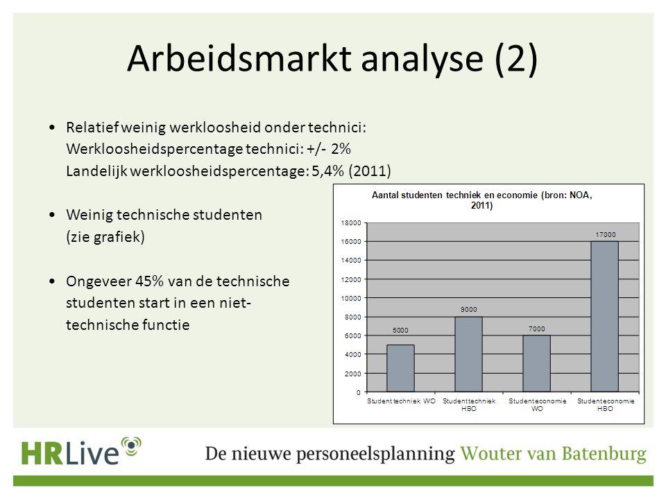 Arbeidsmarkt analyse (2)