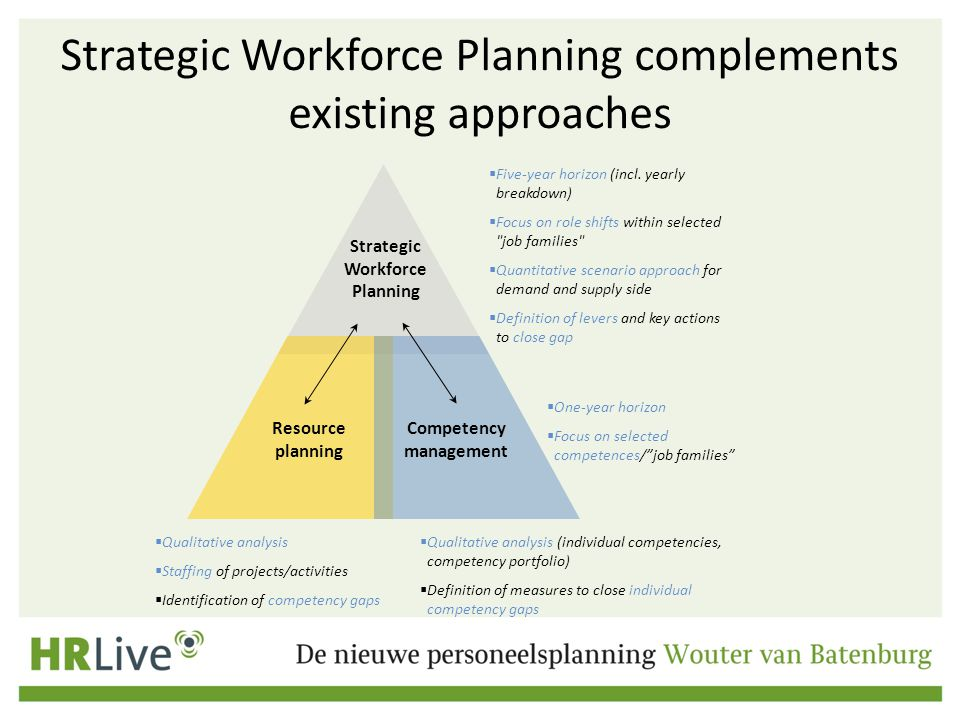 Strategic Workforce Planning complements existing approaches