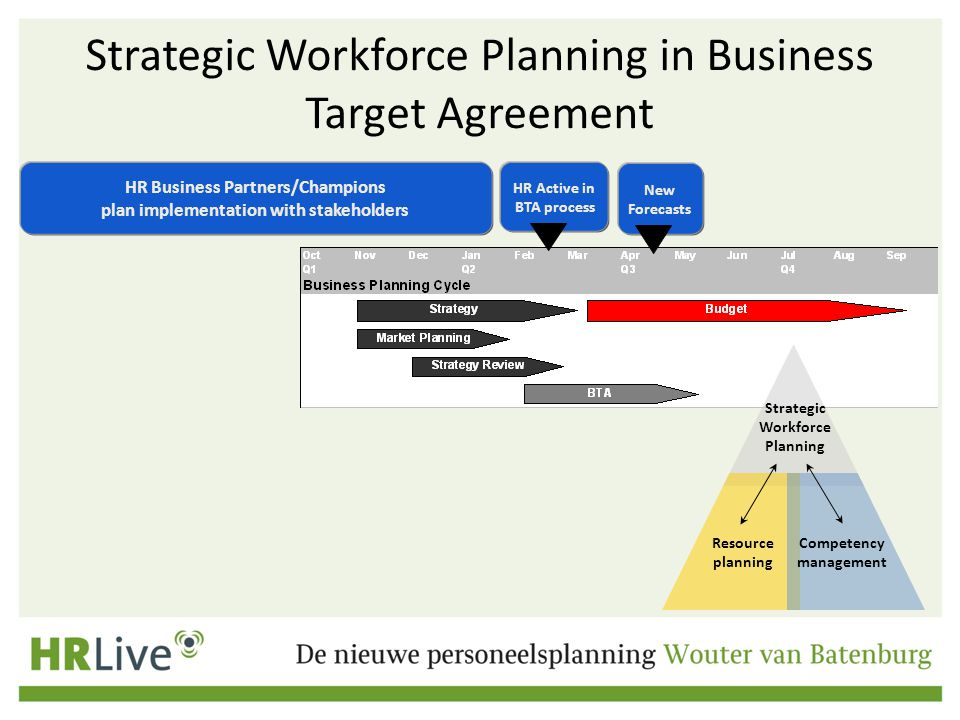 Strategic Workforce Planning in Business Target Agreement