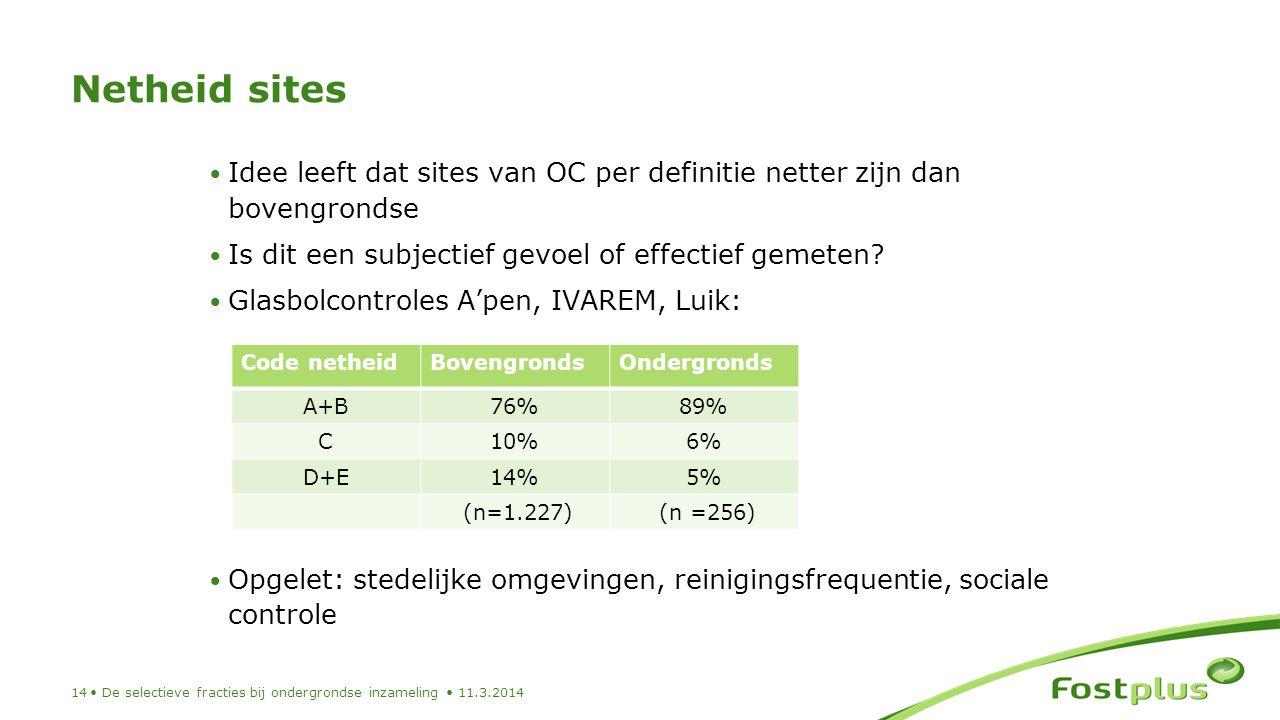 Netheid sites Idee leeft dat sites van OC per definitie netter zijn dan bovengrondse. Is dit een subjectief gevoel of effectief gemeten