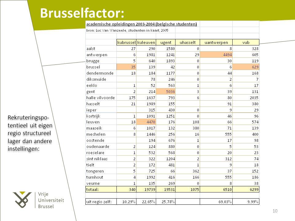 Brusselfactor: Rekruteringspo-tentieel uit eigen regio structureel lager dan andere instellingen: