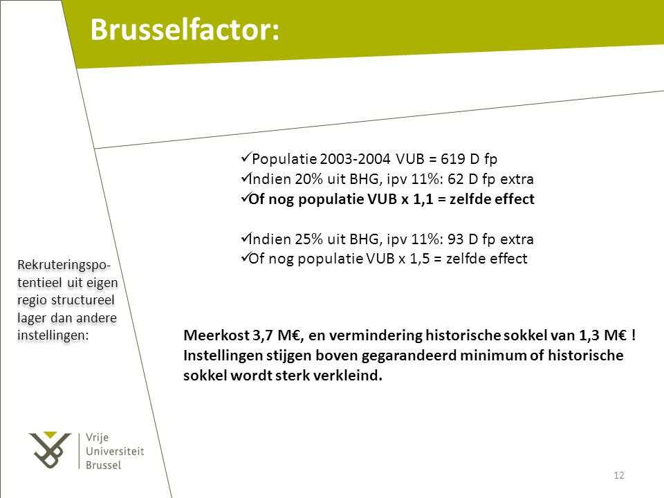 Brusselfactor: Populatie 2003-2004 VUB = 619 D fp