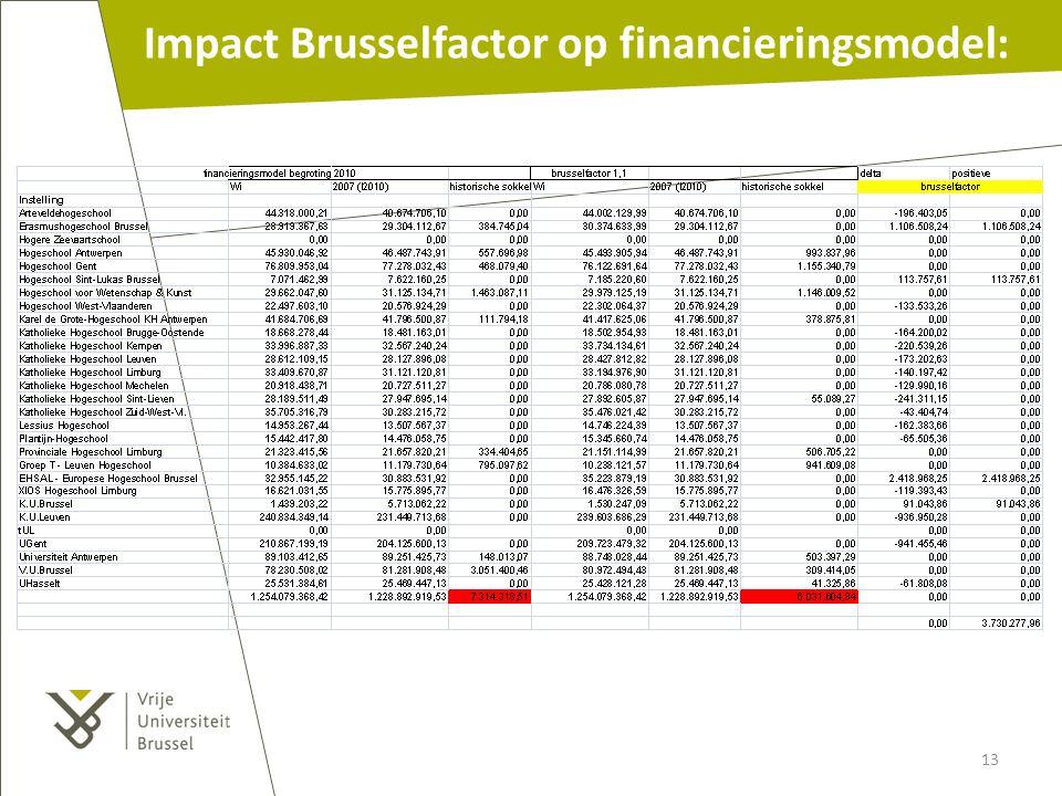 Impact Brusselfactor op financieringsmodel: