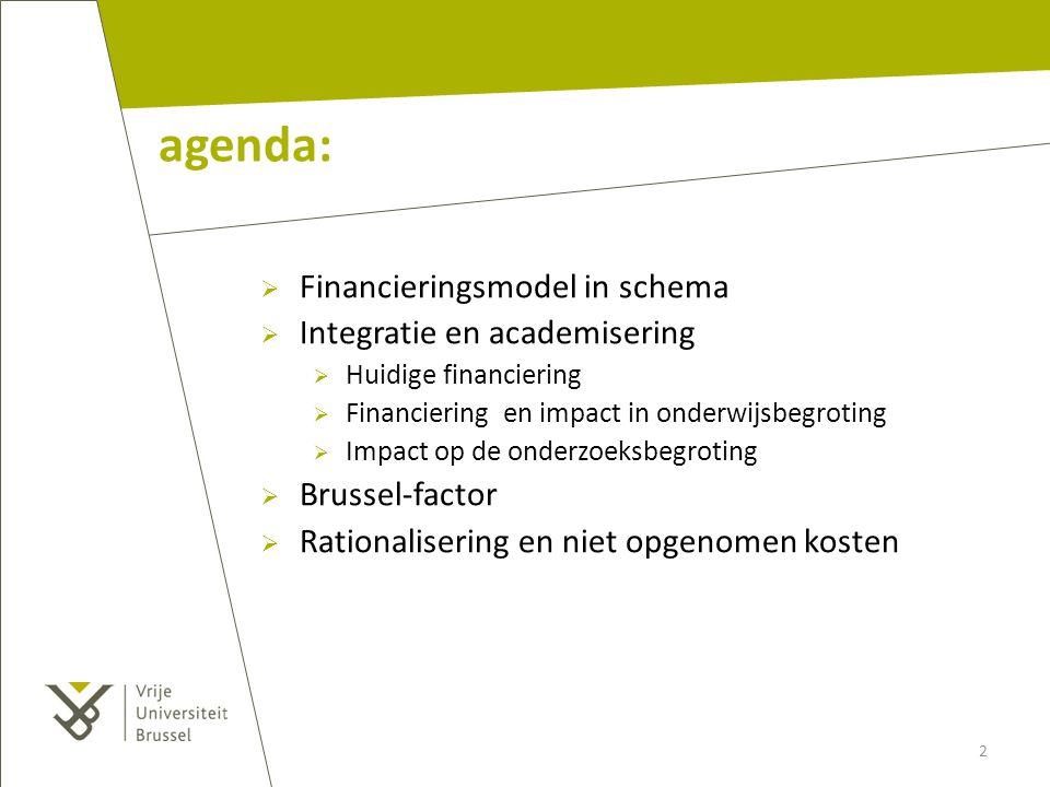 agenda: Financieringsmodel in schema Integratie en academisering