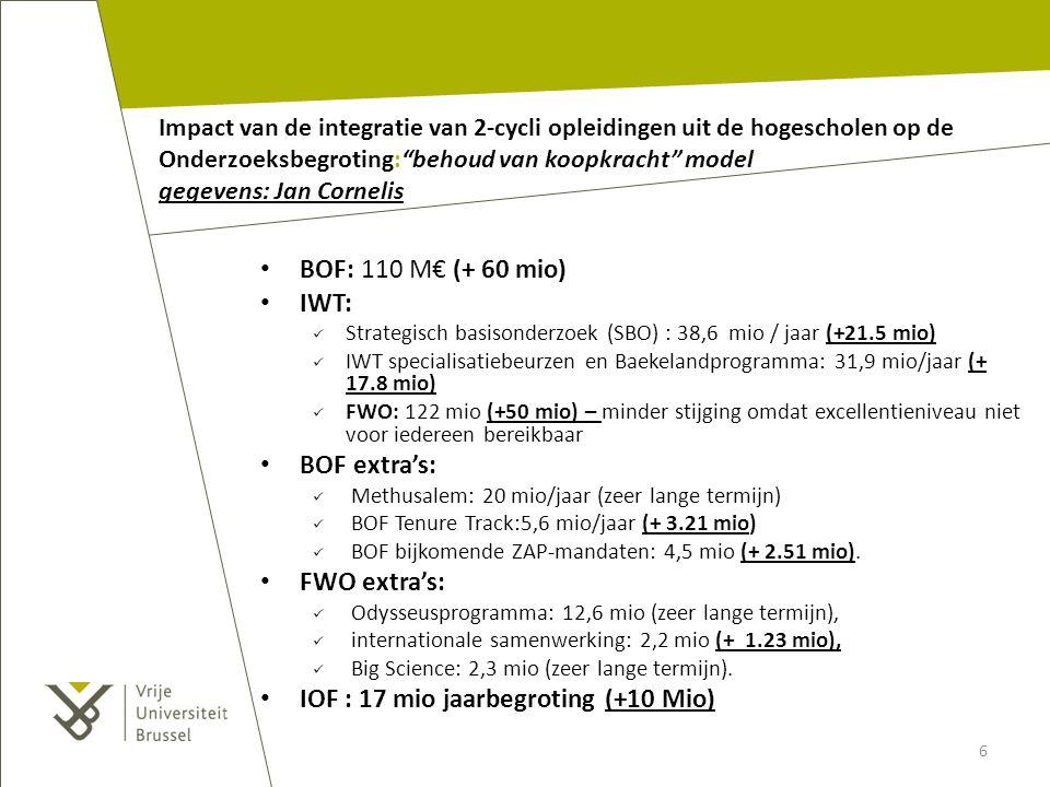 IOF : 17 mio jaarbegroting (+10 Mio)