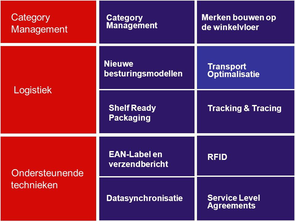 Category Management Logistiek technieken