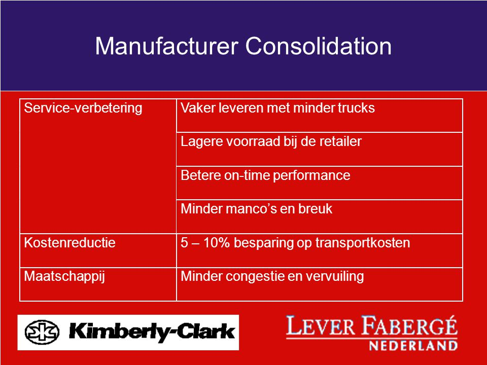 Manufacturer Consolidation
