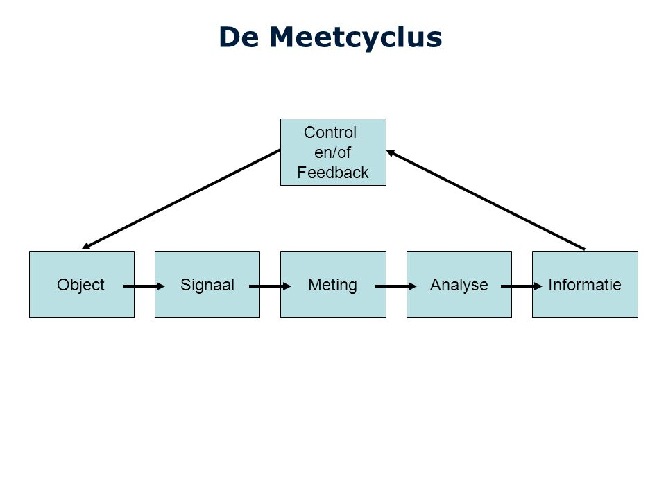 De Meetcyclus Control en/of Feedback Object Signaal Meting Analyse