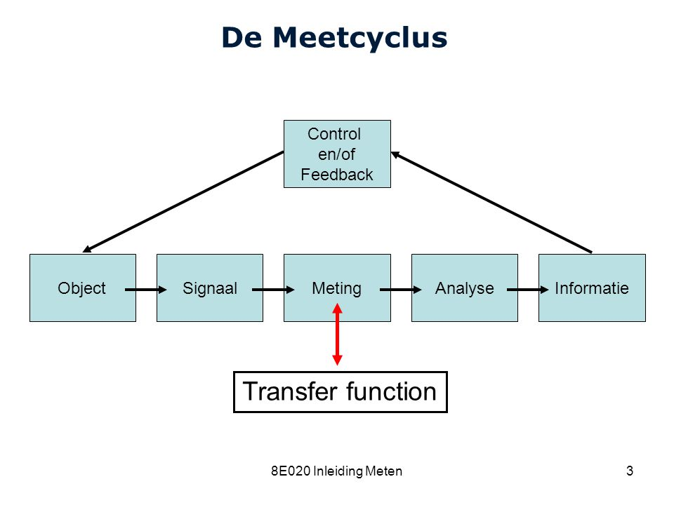 De Meetcyclus Transfer function Control en/of Feedback Object Signaal