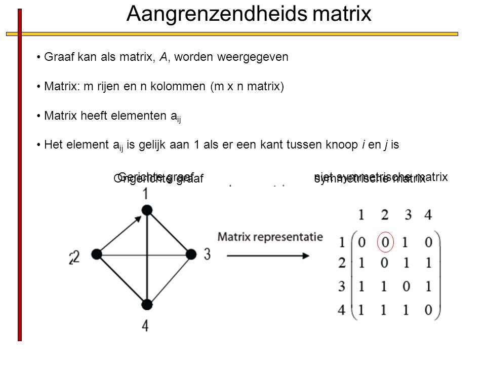 Aangrenzendheids matrix