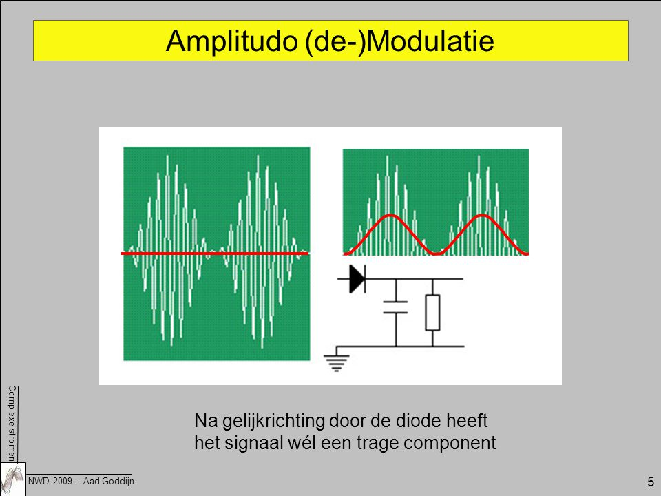 Amplitudo (de-)Modulatie