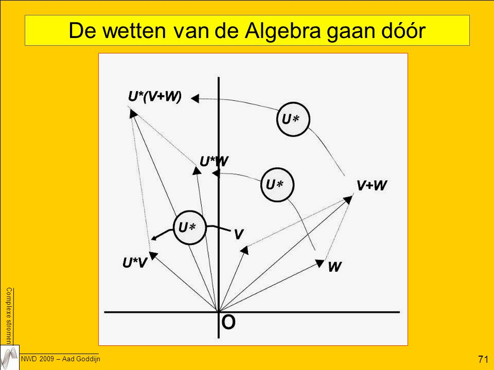De wetten van de Algebra gaan dóór