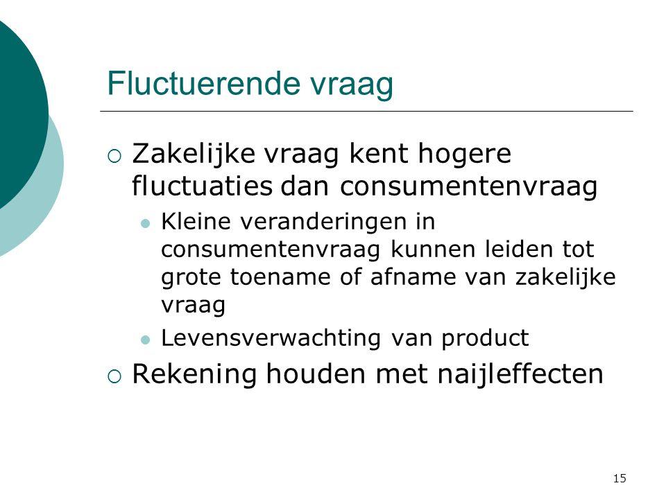 Fluctuerende vraag Zakelijke vraag kent hogere fluctuaties dan consumentenvraag.