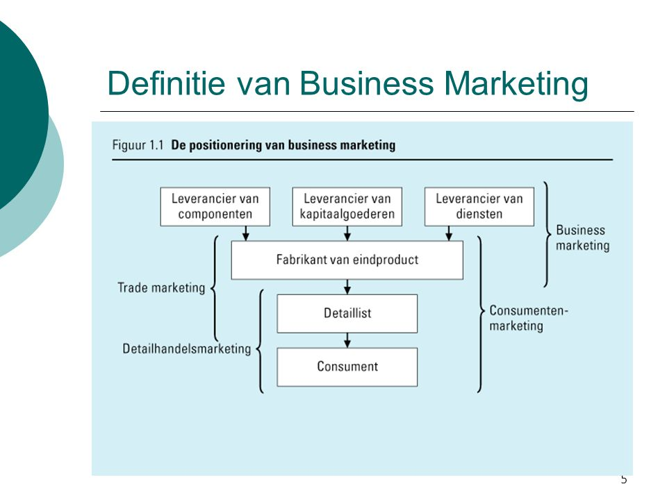Definitie van Business Marketing