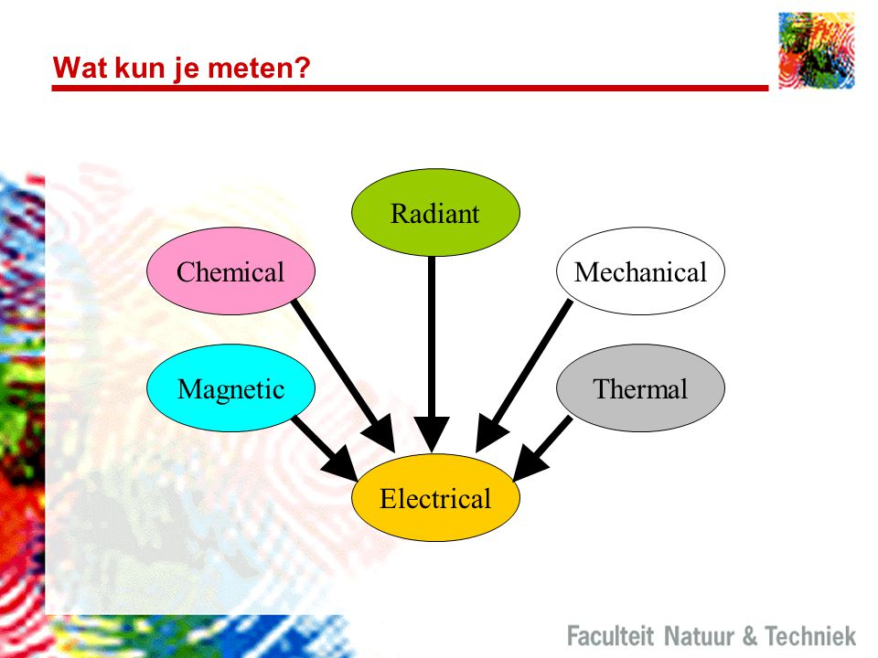 Wat kun je meten Radiant Chemical Mechanical Magnetic Thermal
