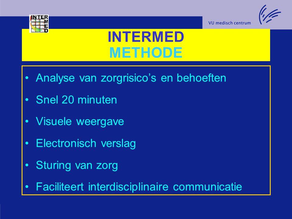INTERMED METHODE Analyse van zorgrisico's en behoeften Snel 20 minuten