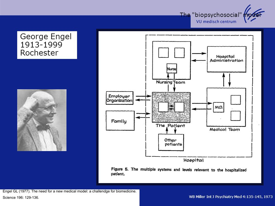 George Engel 1913-1999 Rochester The biopsychosocial model