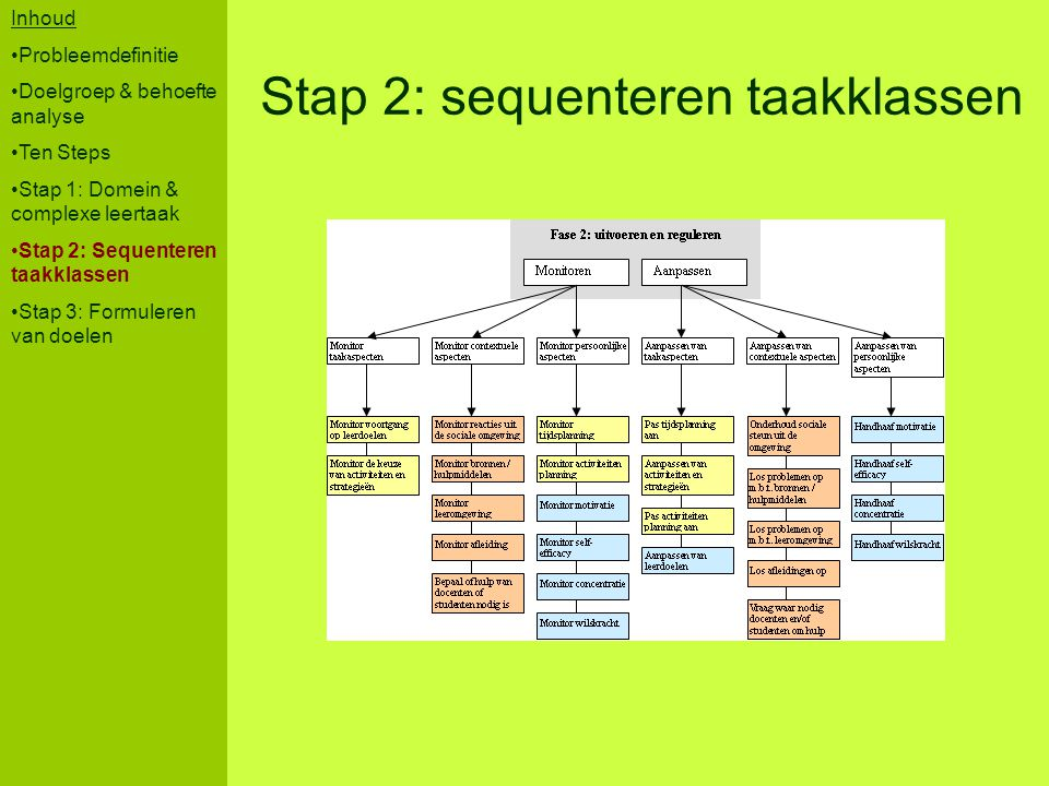 Stap 2: sequenteren taakklassen