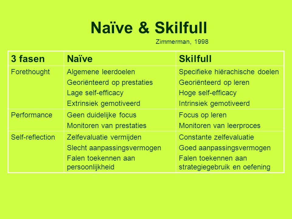 Naïve & Skilfull 3 fasen Naïve Skilfull Forethought