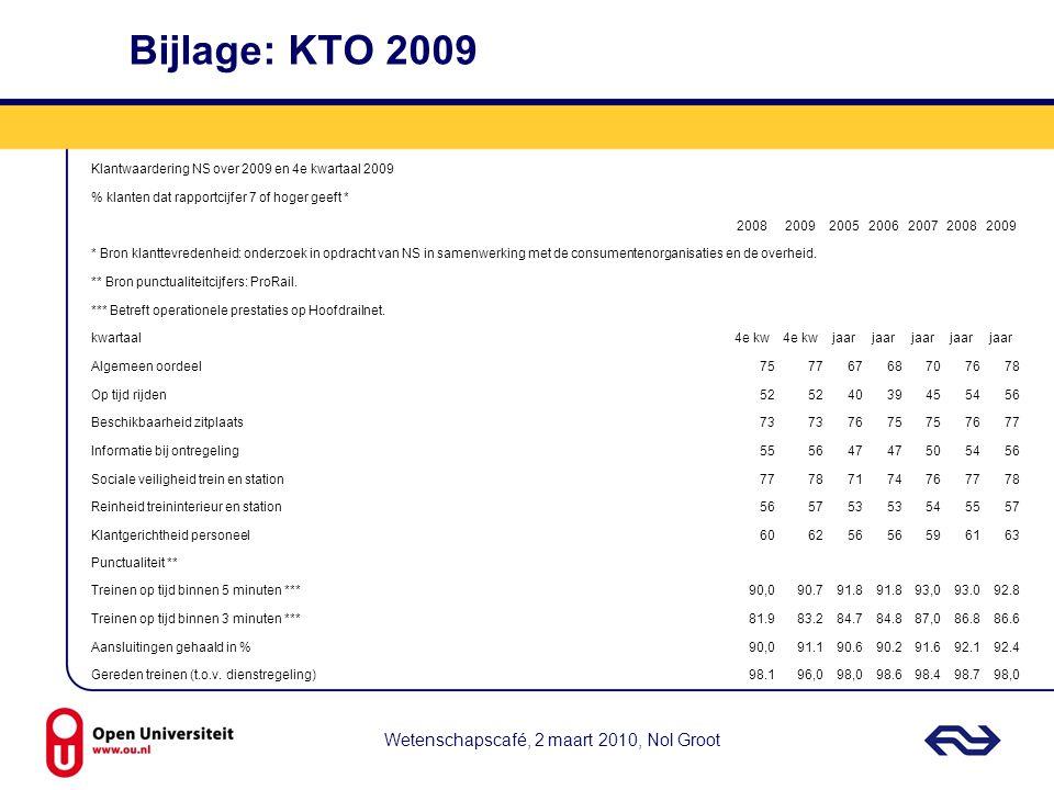 Bijlage: KTO 2009 Wetenschapscafé, 2 maart 2010, Nol Groot