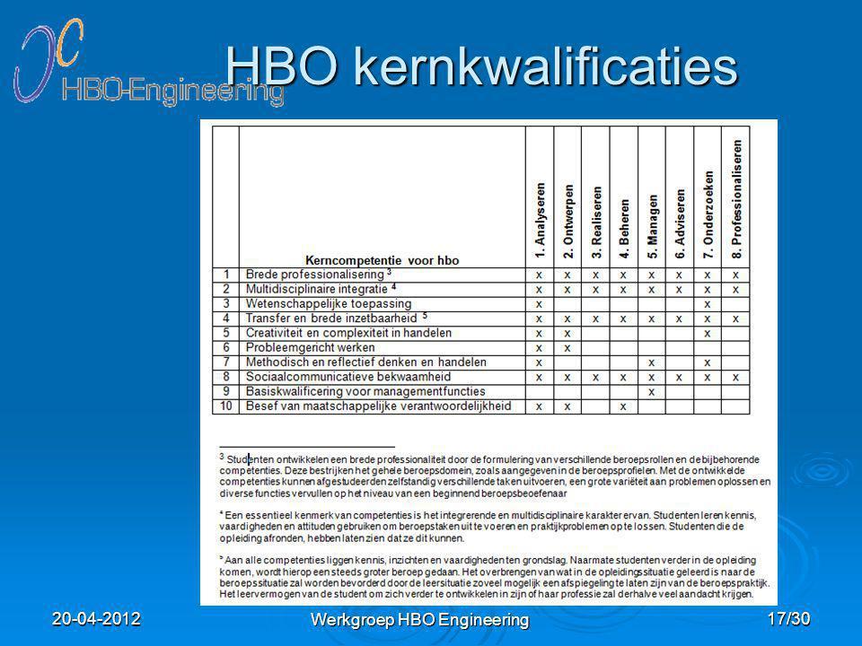 HBO kernkwalificaties