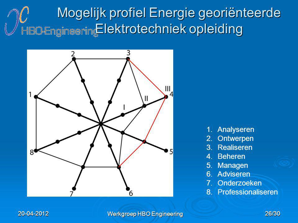 Mogelijk profiel Energie georiënteerde Elektrotechniek opleiding