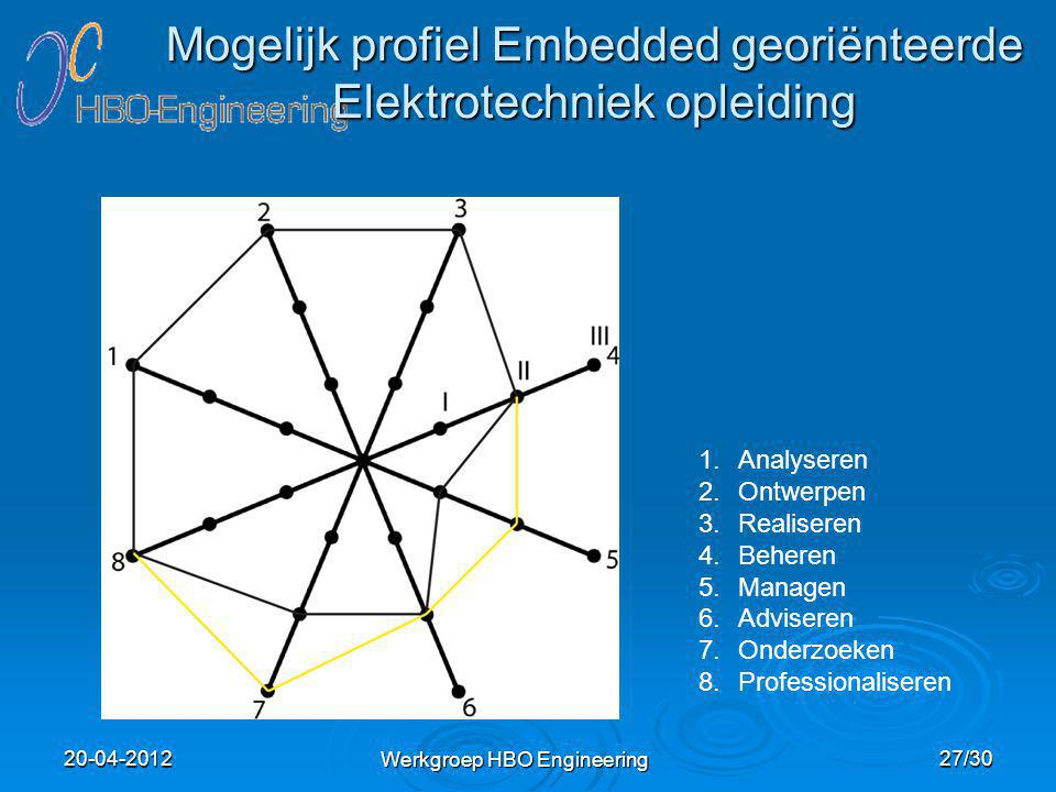 Mogelijk profiel Embedded georiënteerde Elektrotechniek opleiding