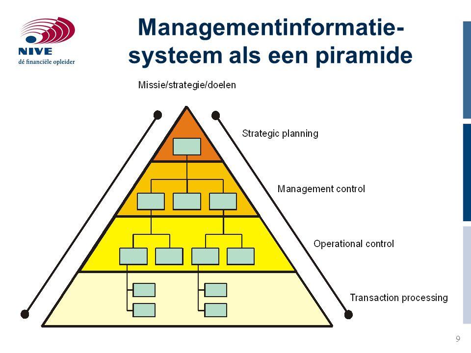 Managementinformatie-systeem als een piramide