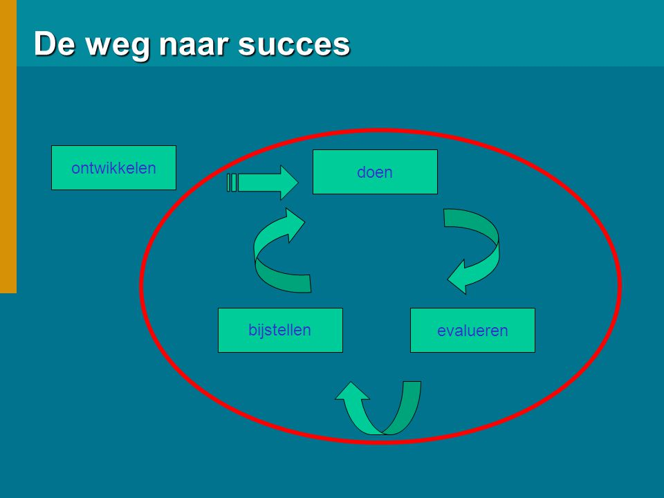 De weg naar succes ontwikkelen doen bijstellen evalueren