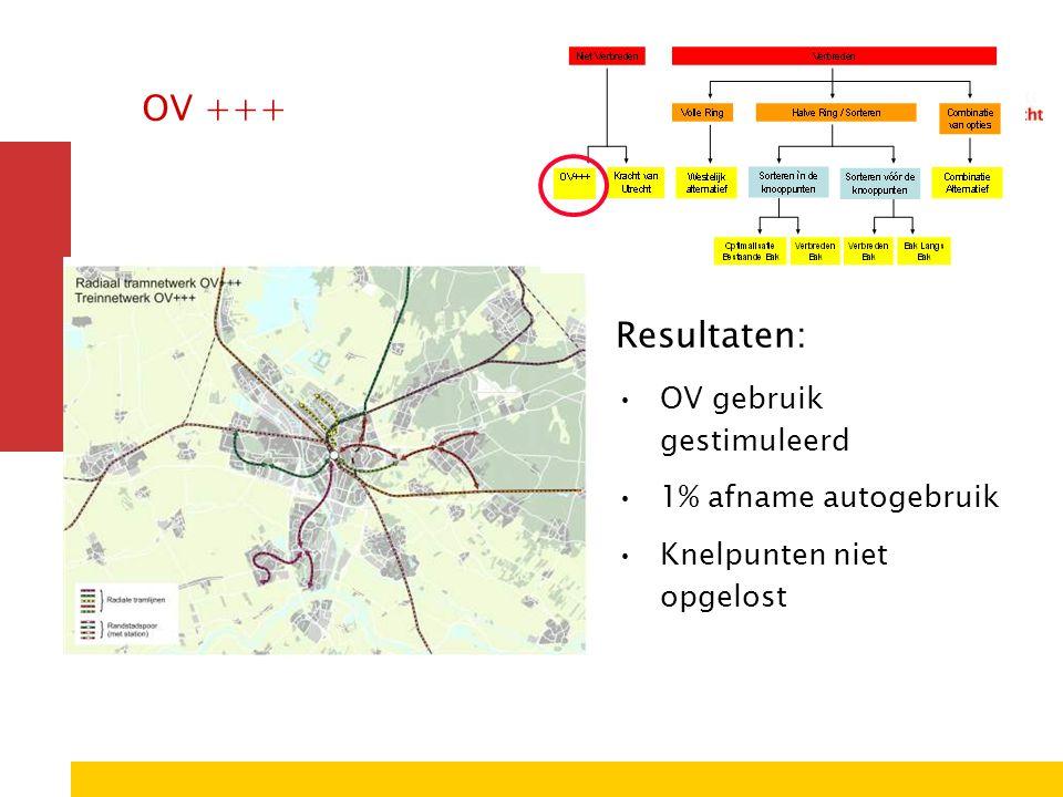 OV +++ Resultaten: OV gebruik gestimuleerd 1% afname autogebruik