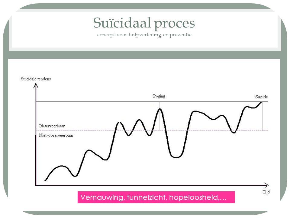Suïcidaal proces concept voor hulpverlening en preventie