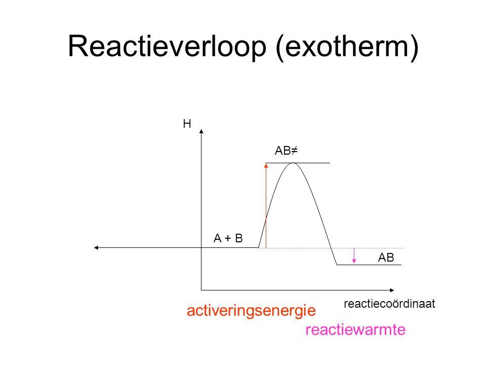 Reactieverloop (exotherm)