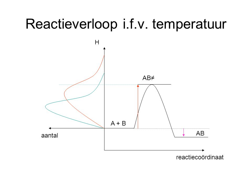 Reactieverloop i.f.v. temperatuur