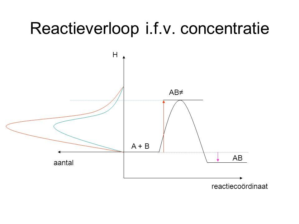 Reactieverloop i.f.v. concentratie