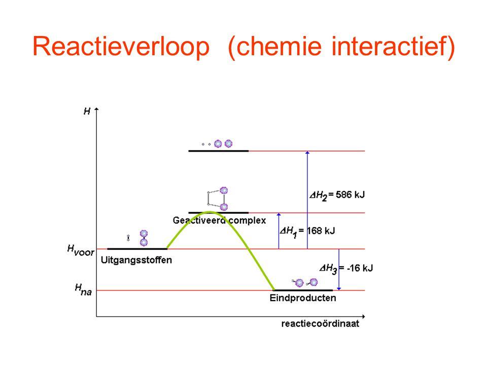 Reactieverloop (chemie interactief)