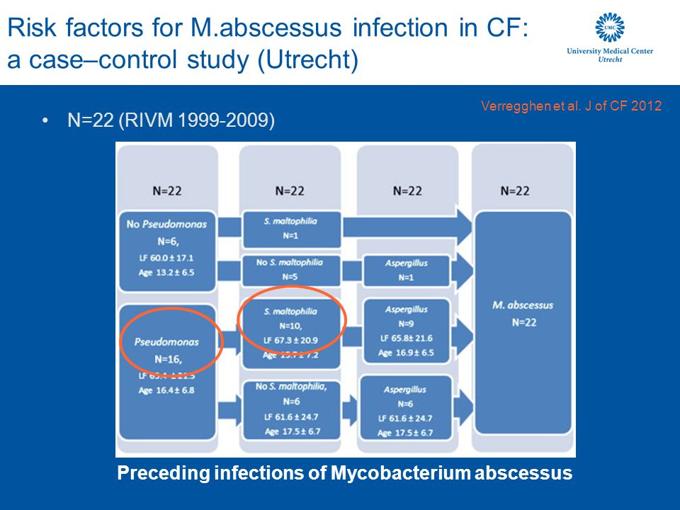 Risk factors for M.abscessus infection in CF: a case–control study (Utrecht)